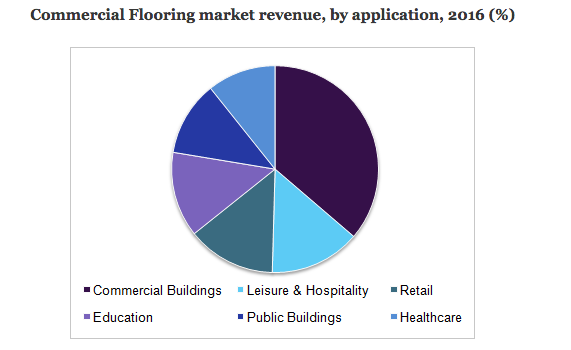 Healthcare commercial flooring market