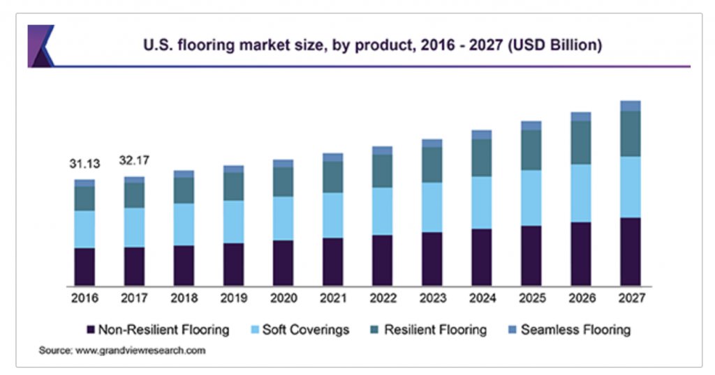 commercial flooring trends 2020