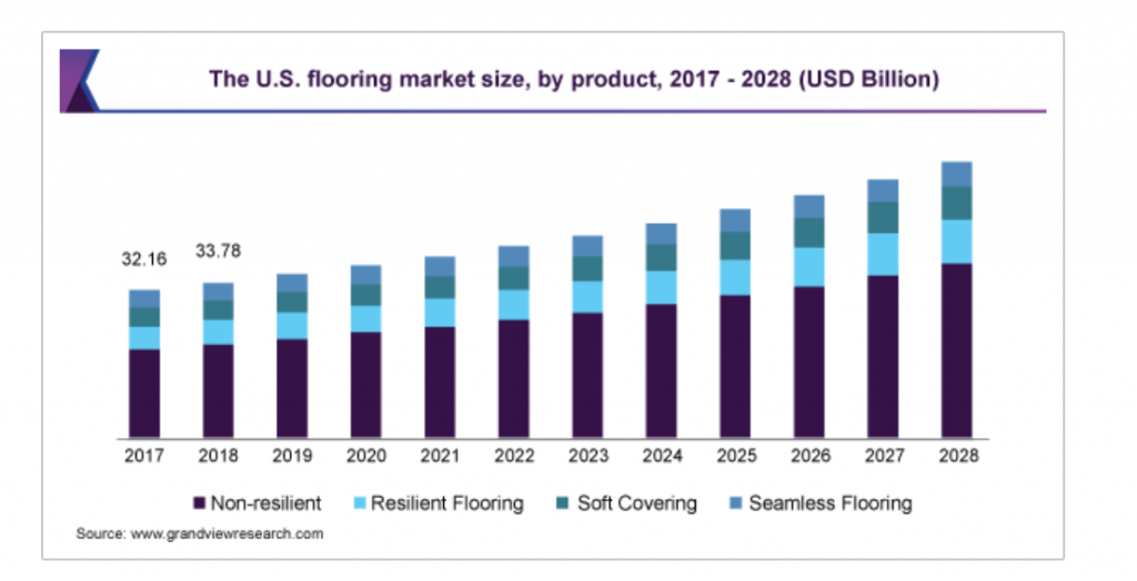 global flooring market 2021 research