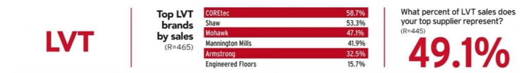 Darwin Fisher Commercial Flooring Contractor